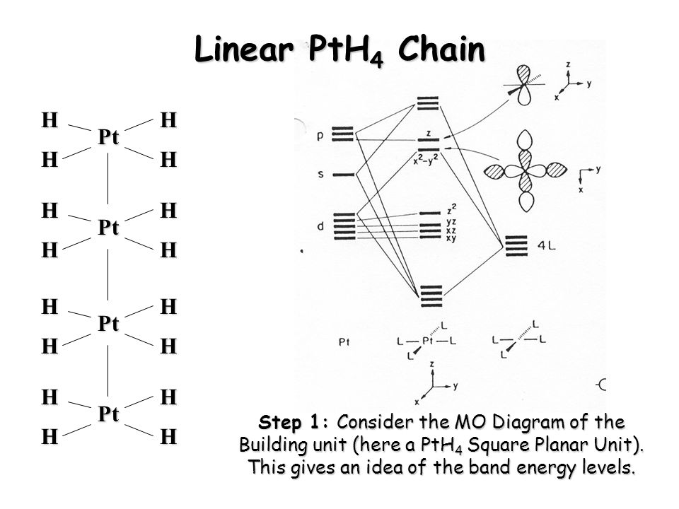 an introduction to band theory, a molecular orbital ... square planar mo diagram #1