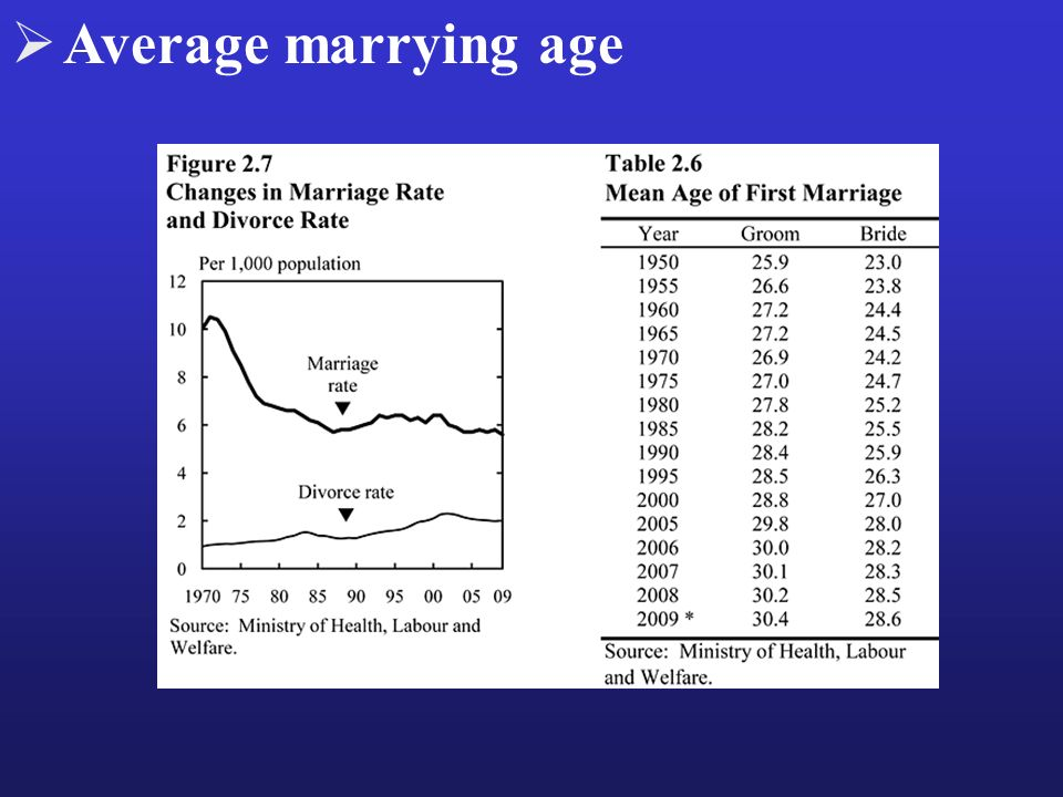 Average marrying age