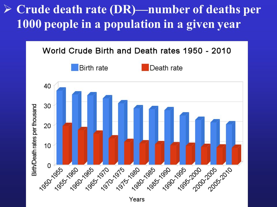 Crude death rate (DR)—number of deaths per 1000 people in a population in a given year