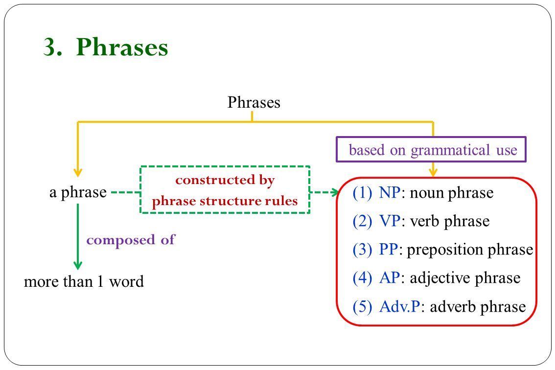 23 phrase structure rules