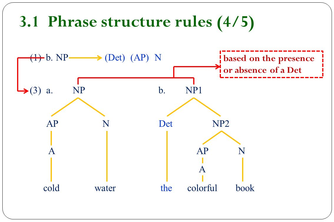 3 1 phrase structure rules 4 5