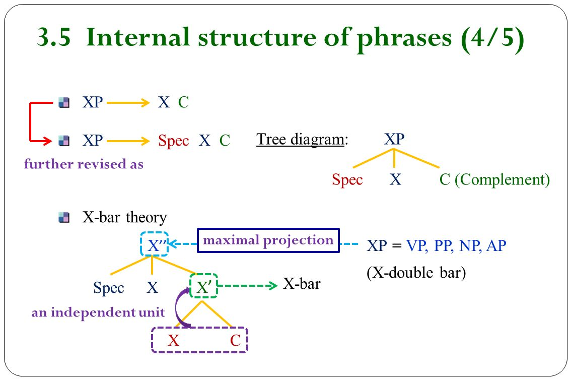 Chapter 5 syntax ppt video online download 35 internal structure of phrases 45 ccuart Images