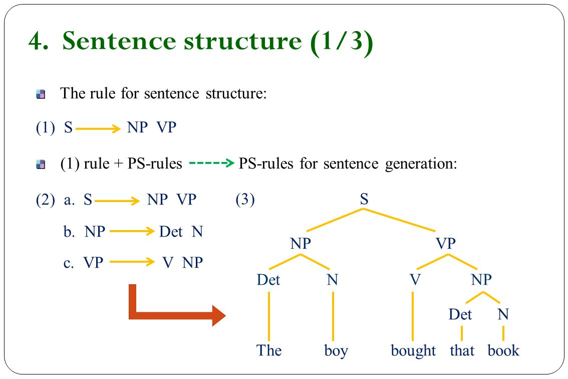 chapter 5 syntax. - ppt video online download
