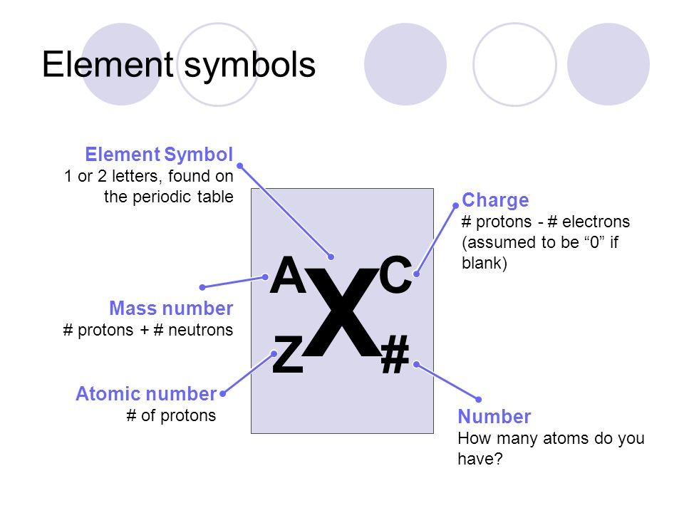 Chapter 4 glow in the dark ppt download x a c z element symbols element symbol charge mass number urtaz Images