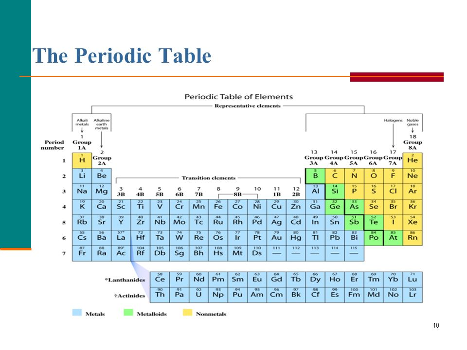 Periodic Table where are the lanthanides and actinides placed on the periodic table : Lecture 2: Atoms and Elements - ppt video online download