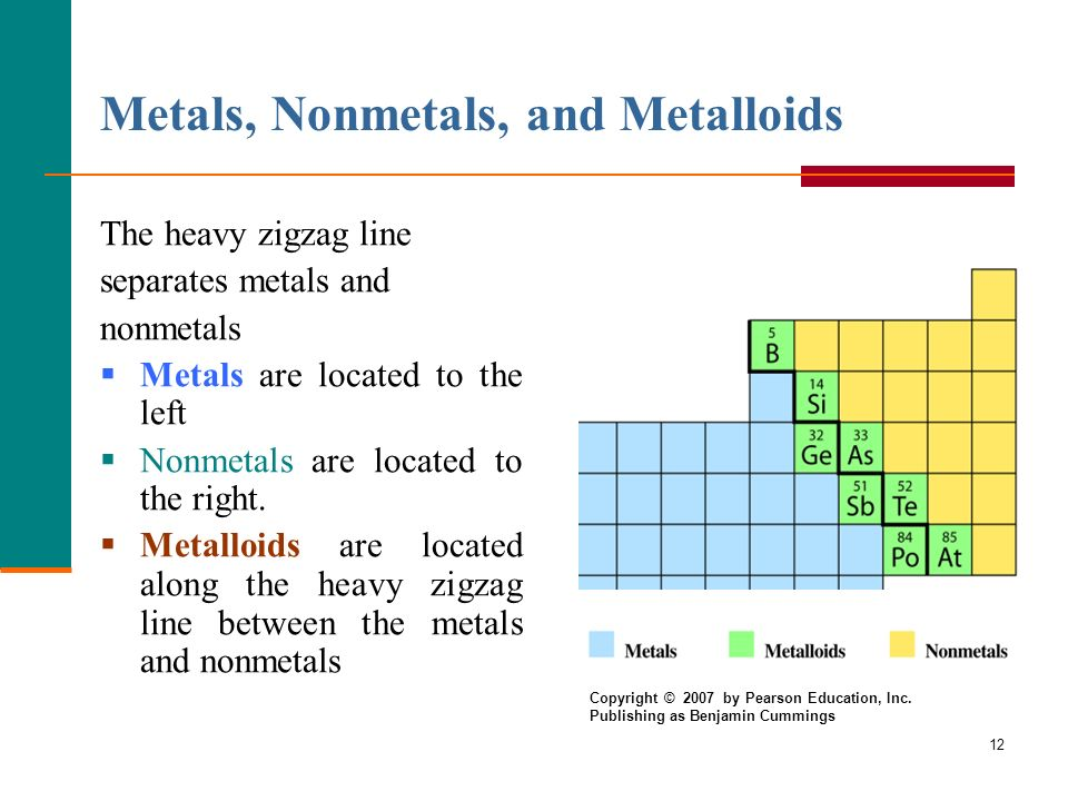 Lecture 2 Atoms and Elements ppt video online download – Metals Nonmetals Metalloids Worksheet