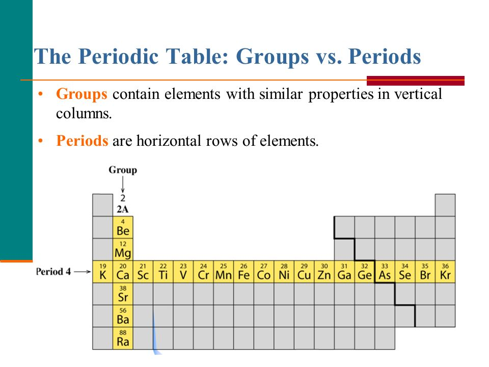 Periodic table group v periodic table periodic table of elements periodic table group v periodic table lecture 2 atoms and elements ppt video urtaz Choice Image