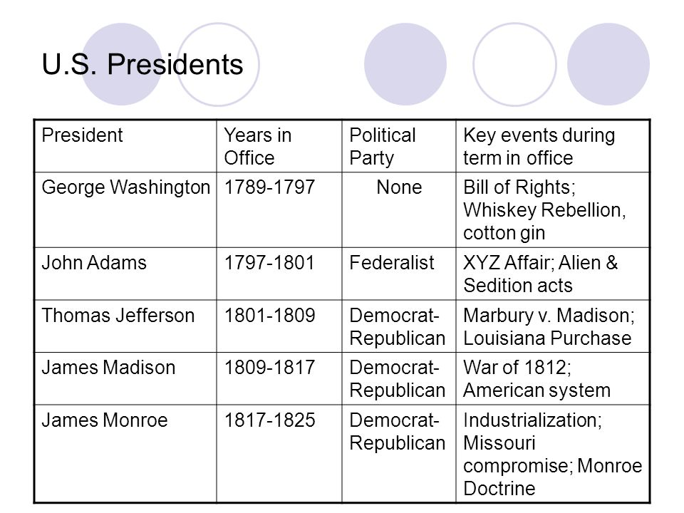 Timeline Guide to the U.S. Presidents