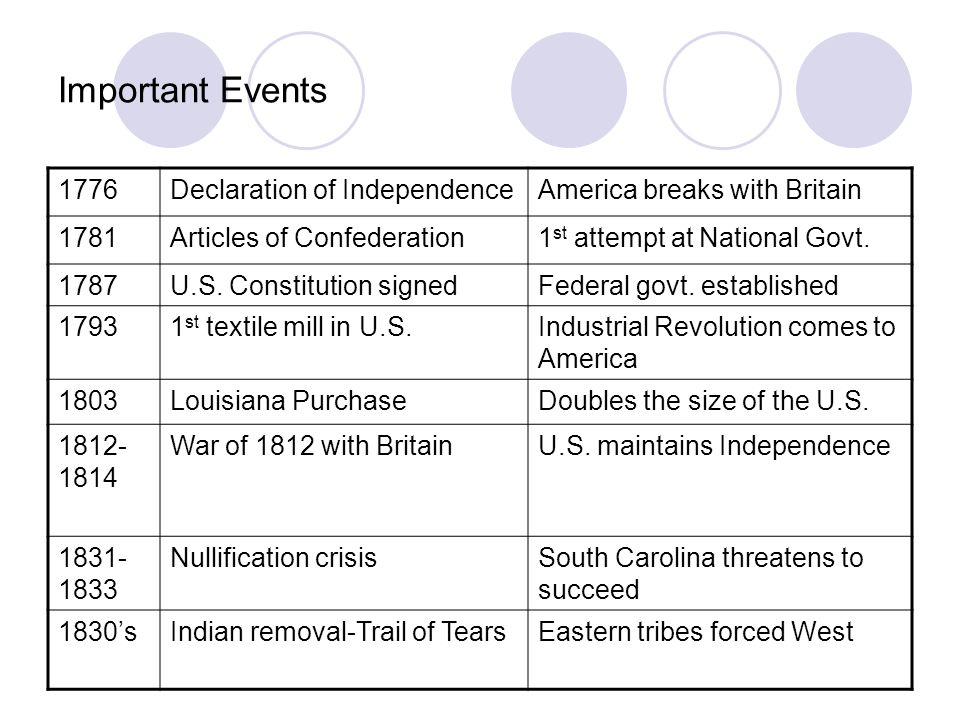 the importance of independence from britain and the articles of confederation to america Towards the end of the revolutionary war, the people felt they needed a document to secure their independence from britain this document was the articles of.