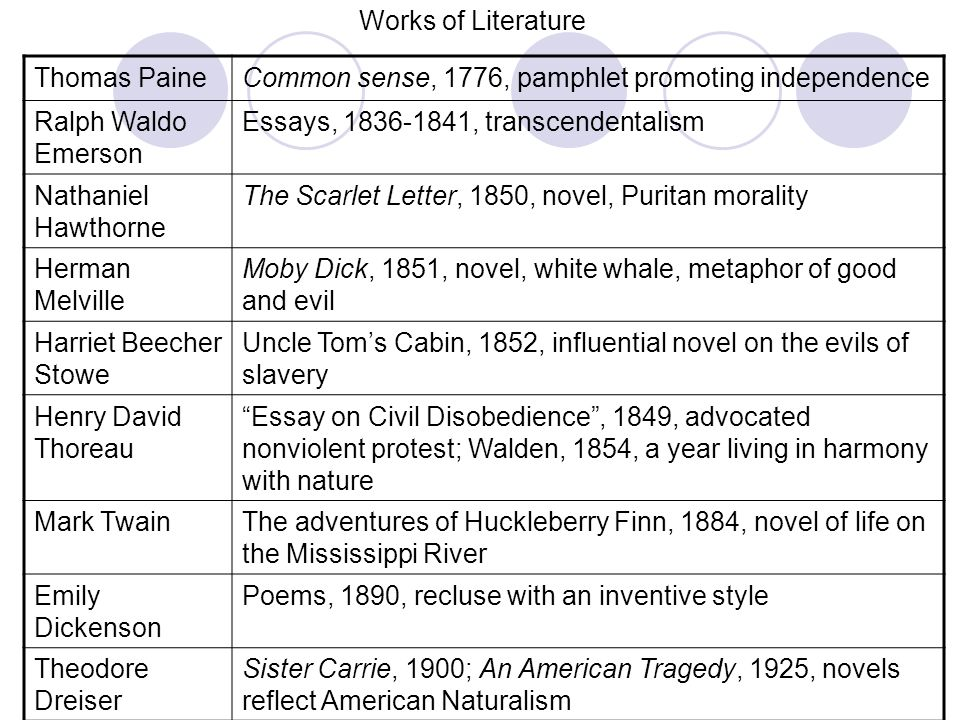naturalism in sister carriedoc essay Choose from 500 different sets of naturalism flashcards on quizlet log in sign up  sister carrie an american tragedy  an essay by emile zola.