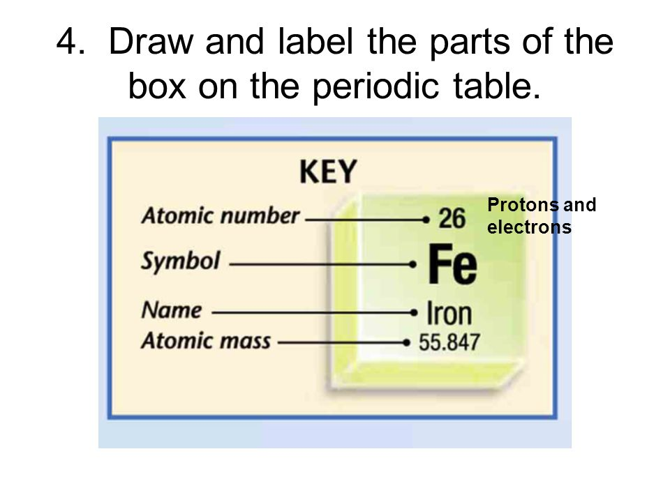 Periodic table parts idealstalist periodic table parts urtaz Image collections