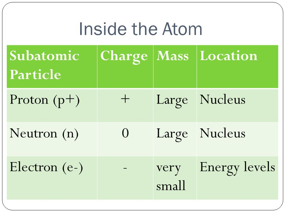a study on the energy within atoms The ground state energy of heavy atoms: relativistic lowering of the leading energy correction:  ground state study of simple atoms within a.