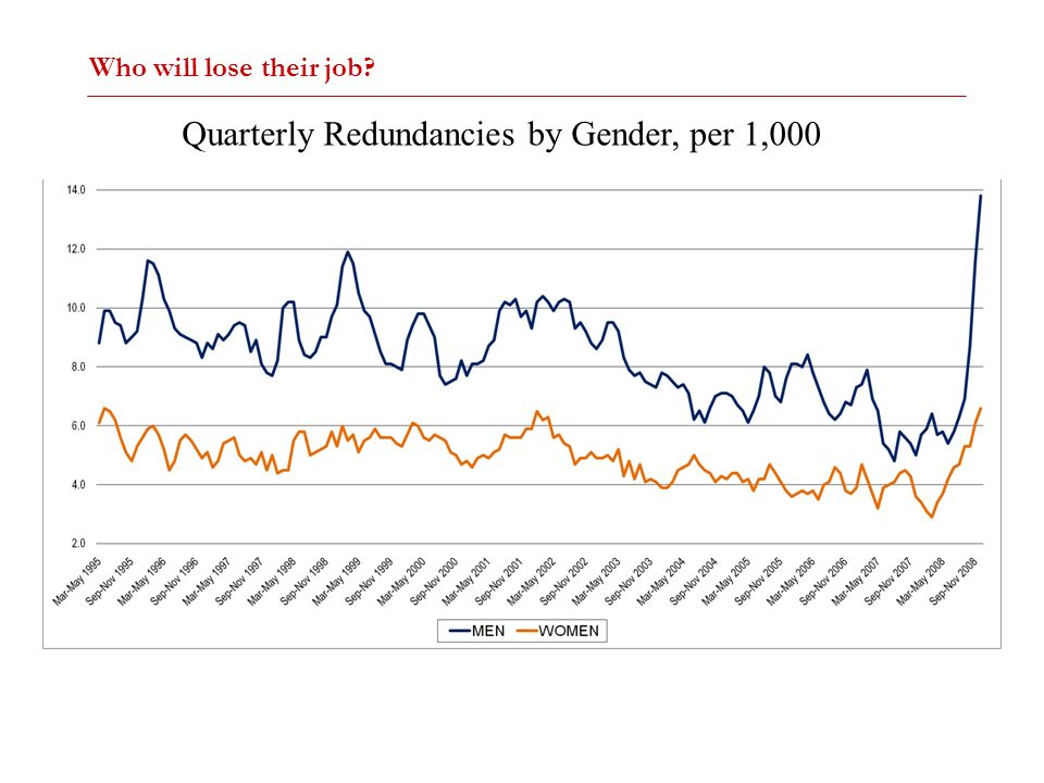 Quarterly Redundancies by Gender, per 1,000