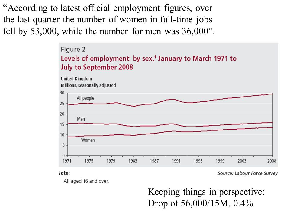 According to latest official employment figures, over the last quarter the number of women in full-time jobs fell by 53,000, while the number for men was 36,000 .