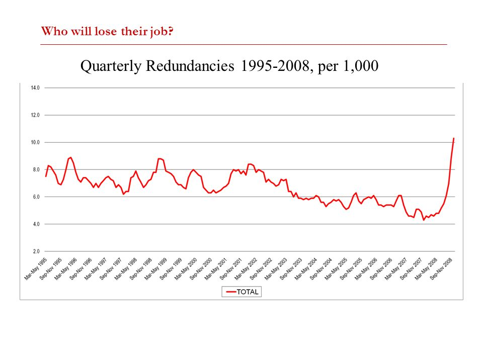 Quarterly Redundancies , per 1,000