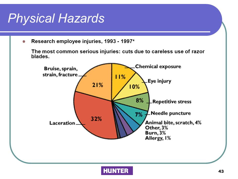 Physical Hazards Research employee injuries, 1993 - 1997* The most common serious injuries: cuts due to careless use of razor blades.