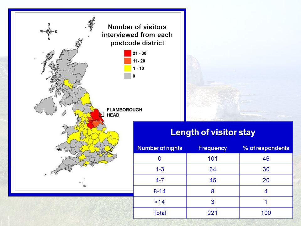 Number of visitors interviewed from each postcode district