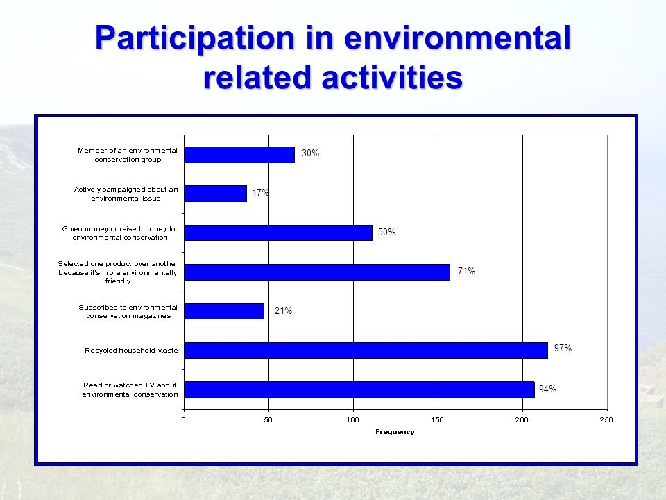 Participation in environmental related activities