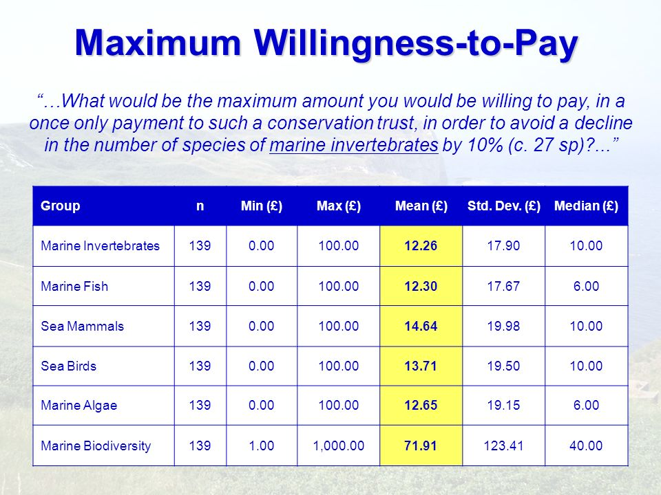 Maximum Willingness-to-Pay