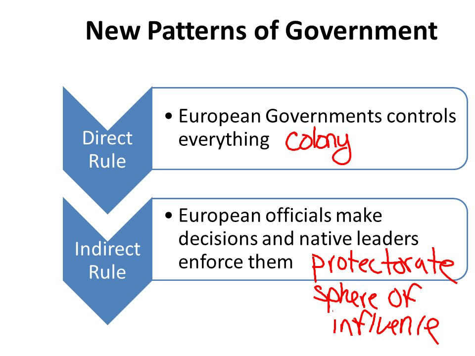 New Patterns of Government