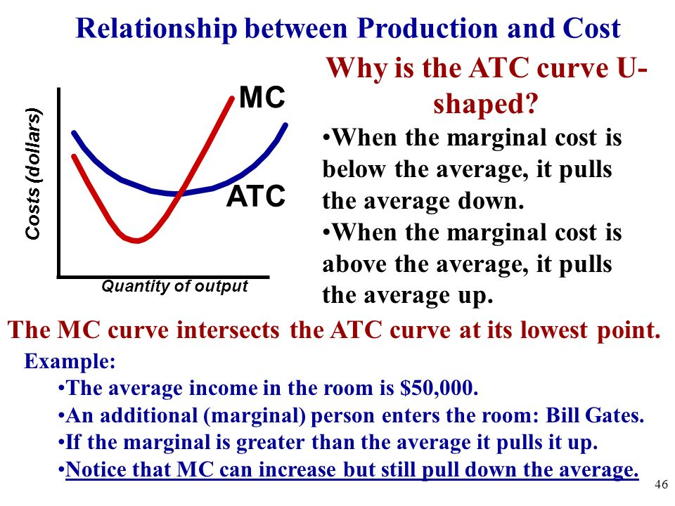 relationship between production function cost curves