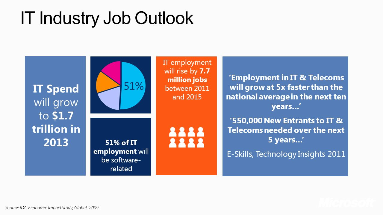 '550,000 New Entrants to IT & Telecoms needed over the next 5 years…'