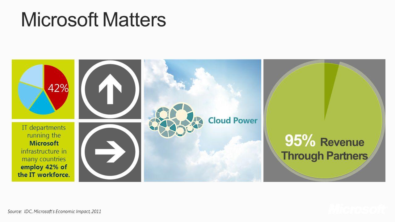 Microsoft Matters 95% Revenue Through Partners 42%