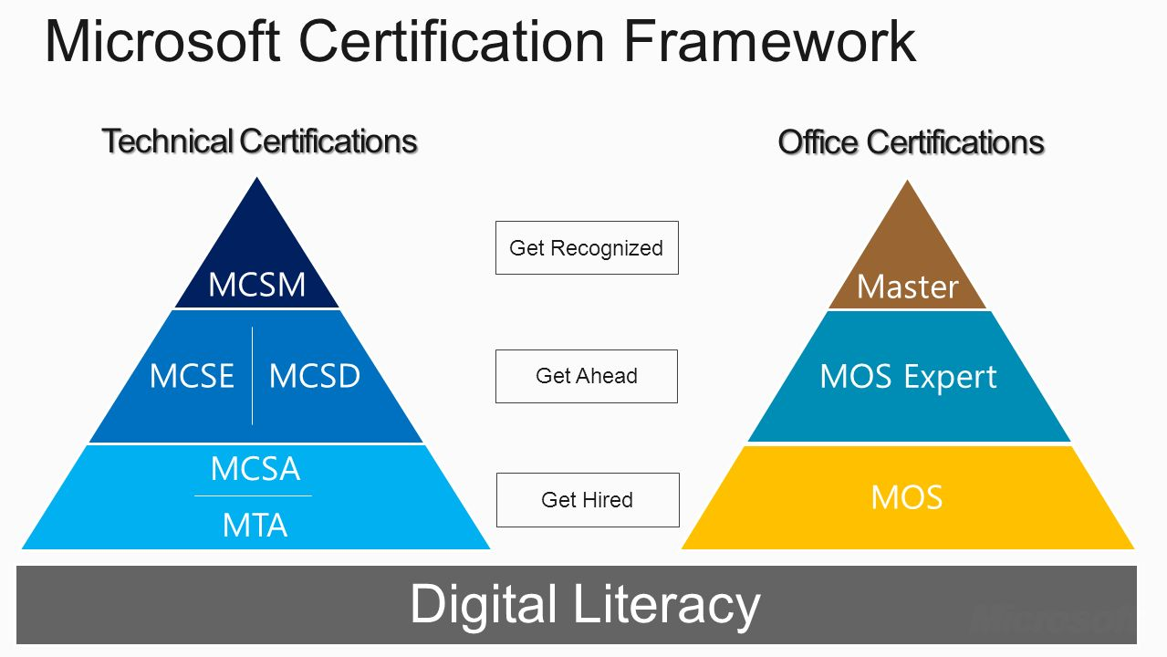 Enhancing the aqa computer science gcse with it academy mta ppt microsoft certification framework xflitez Images