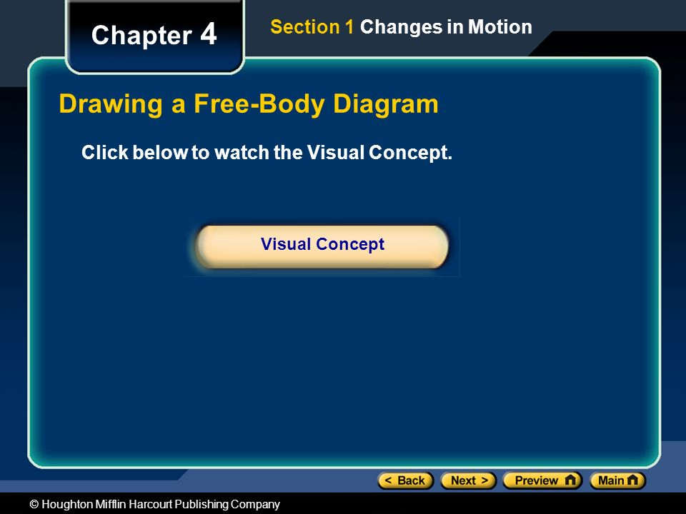 Drawing a Free-Body Diagram