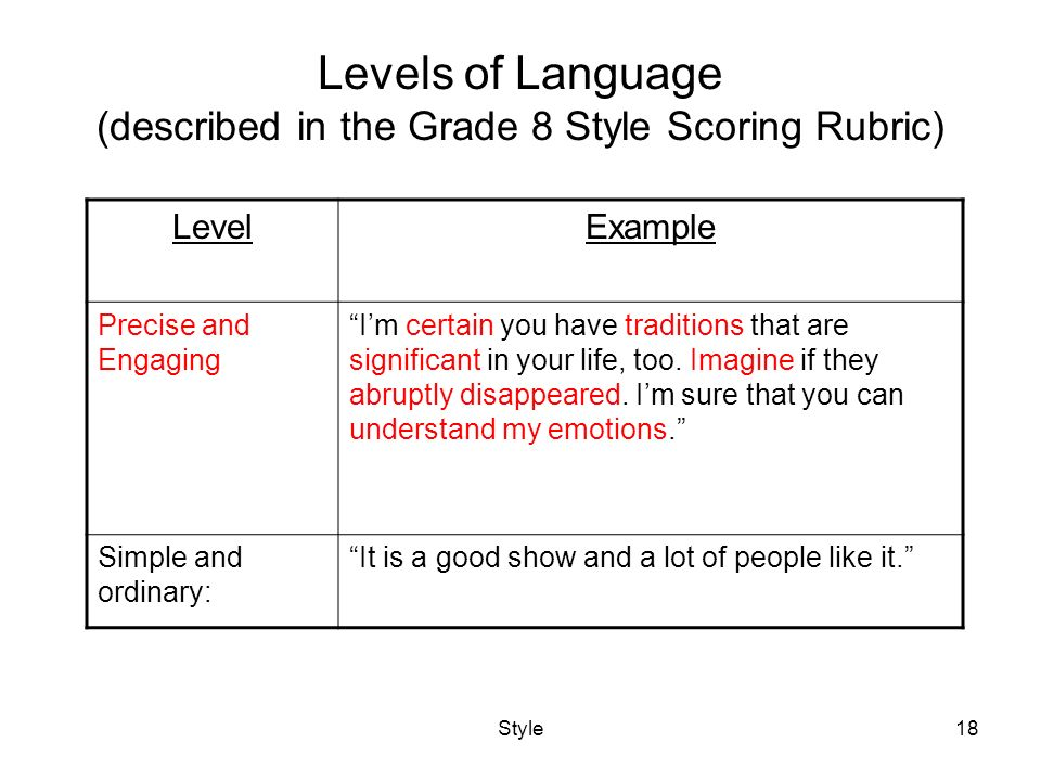 simple essay scoring rubric Research paper rubric name: _____ date: _____ score: _____ category essay, guide and rubrics contains 5 - 6 of criteria for meets and /or poorly organized 5 criteria for meets absent contents, structure and.