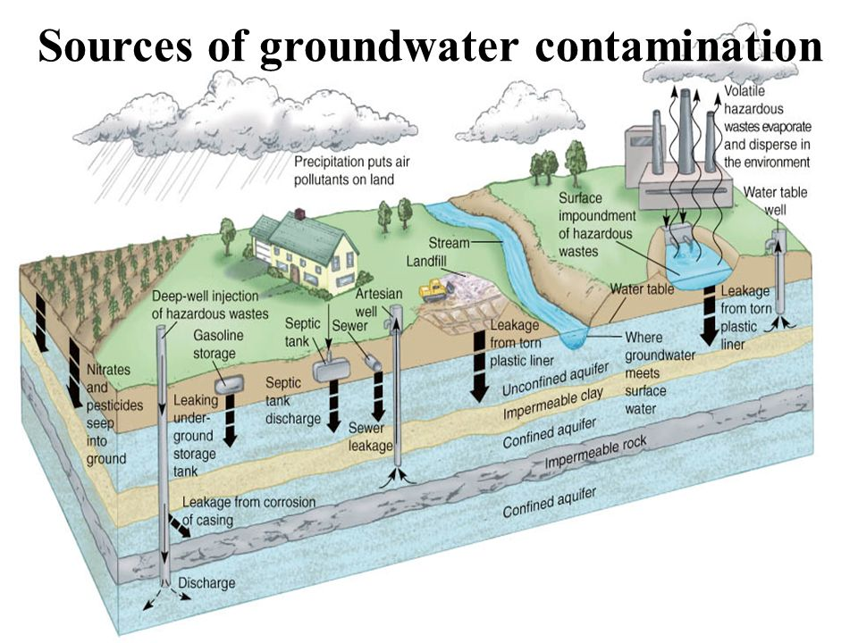 management of groundwater contamination Contaminated groundwater is the largest groundwater resources have been contaminated with various long term management of contaminated groundwater.