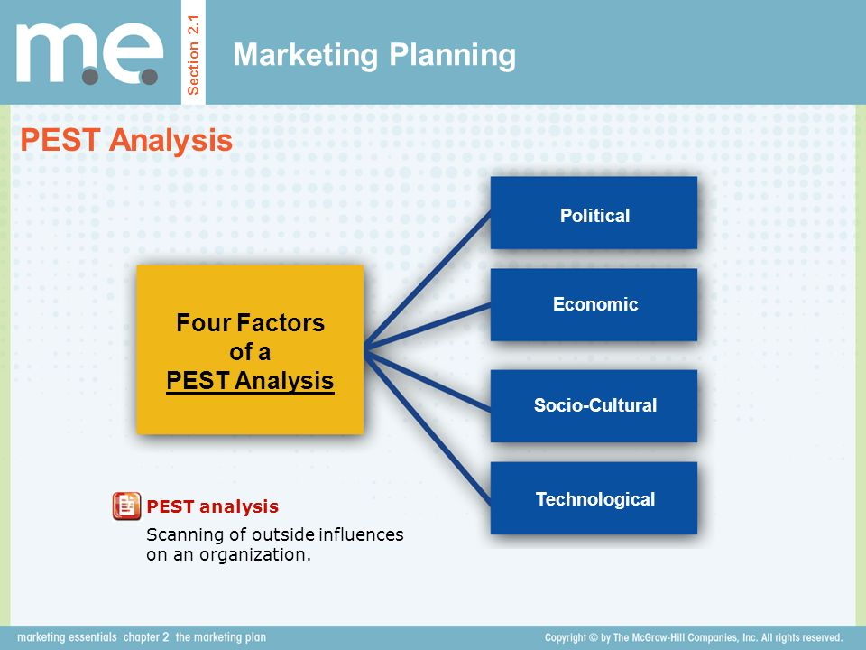 Four Factors of a PEST Analysis