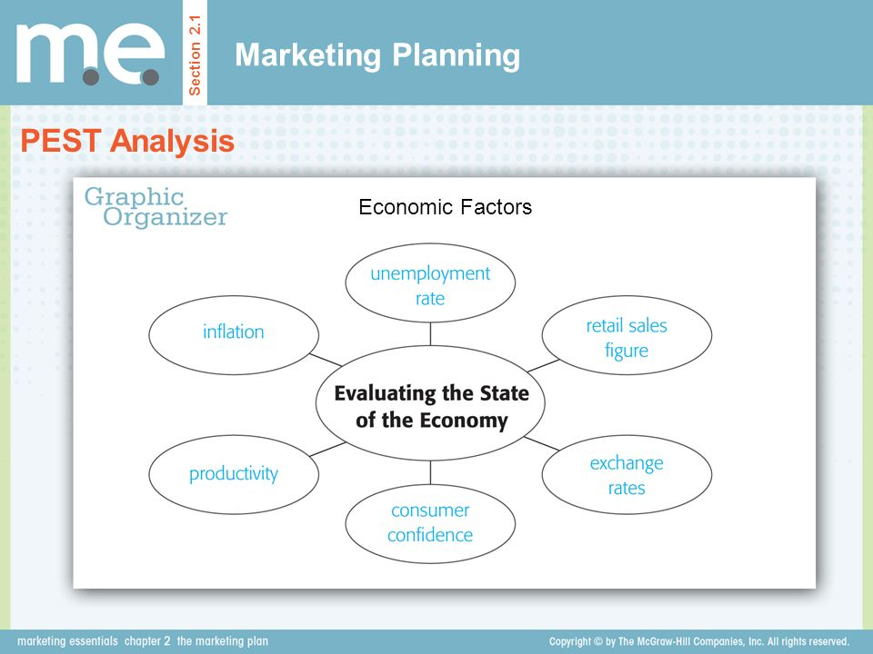 Marketing Planning Section 2.1 PEST Analysis Economic Factors