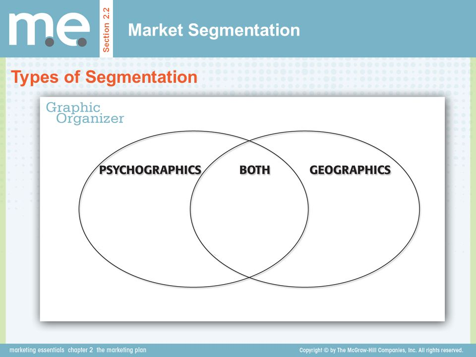 Market Segmentation Section 2.2 Types of Segmentation