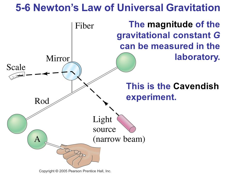 finding the gravitational constant cavendish experiment The ratio of the gravitational constants g is measured for masses interacting at  distances r, and ro or r, and ro (ro-04 m,  constant, starting with cavendish's  experiments, was measured  iments aimed at determining g, we compared the  val.