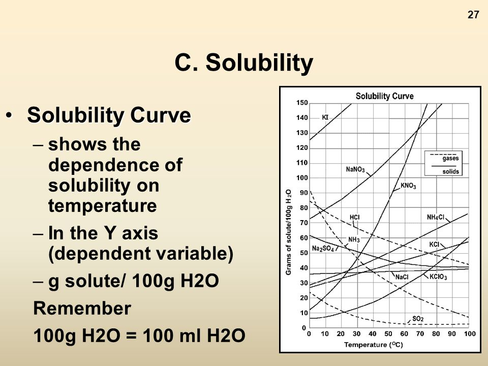 The Nature of Solutions ppt video online download – Solubility Curves Worksheet Answers