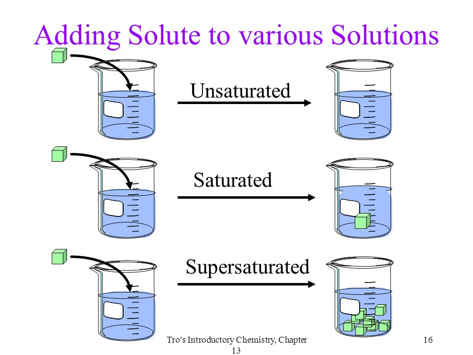 List Of Synonyms And Antonyms Of The Word Saturation Chemistry