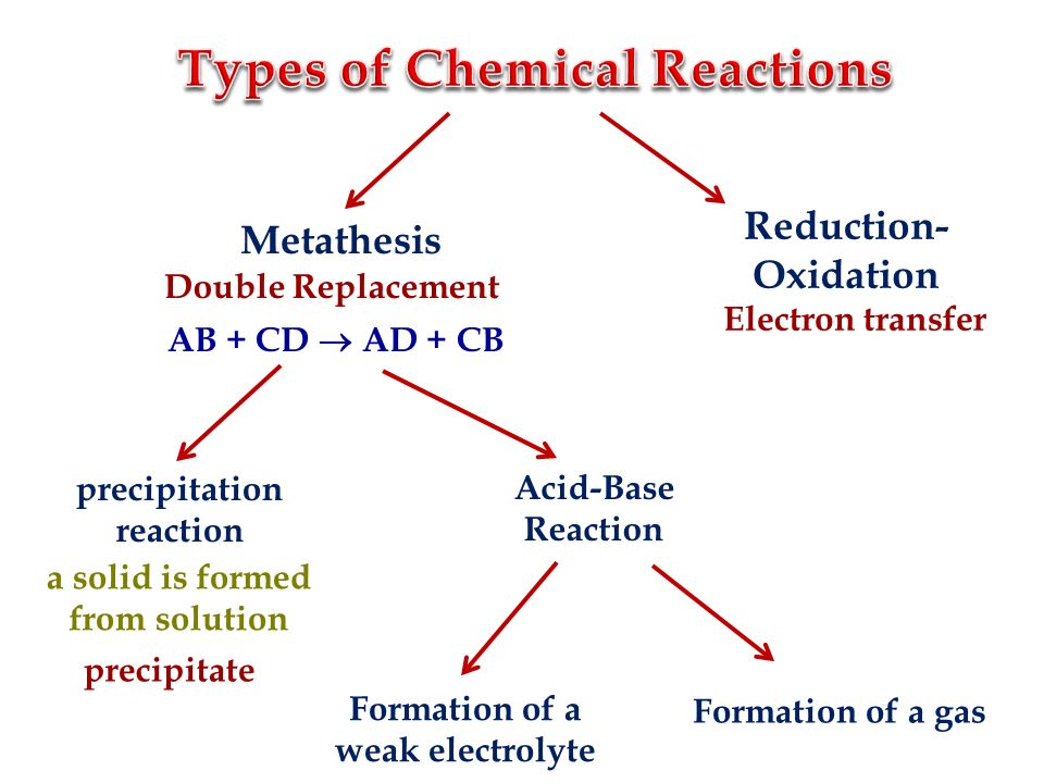 metathesis precipitation reaction Watch the video solution for the question: which of the following metathesis reactions w give the net ionic equation for the reaction (if any) that occurs when aqueous solutions of na2co3 and hcl are mixed a) 2 h(aq) + co3(aq) predict the precipitate in the reaction between sodium phosphate and calcium chloride.