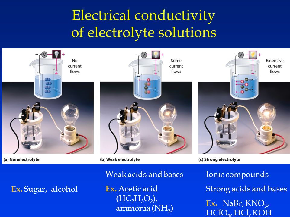 Electrical conductivity of electrolyte solutions