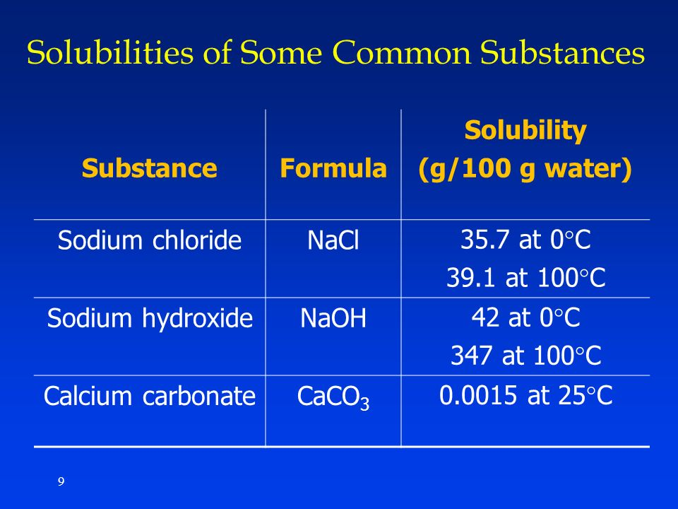 Solubilities of Some Common Substances