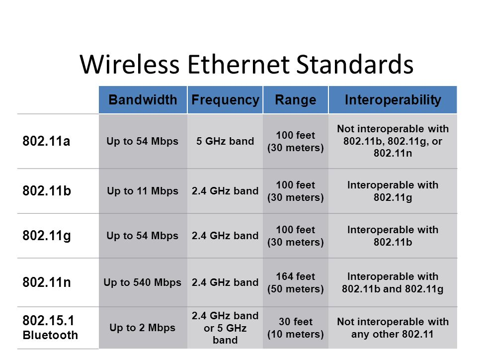 wifi proposal on 802 11b standard Proposal transceiver wi-fi system based on ieee 80211b standard by abstract a proposed wi-fi system based on ieee 80211b standard is proposed in this paper that increases the data throughput by.