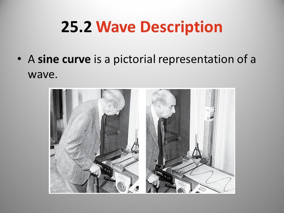 25.2 Wave Description A sine curve is a pictorial representation of a wave.