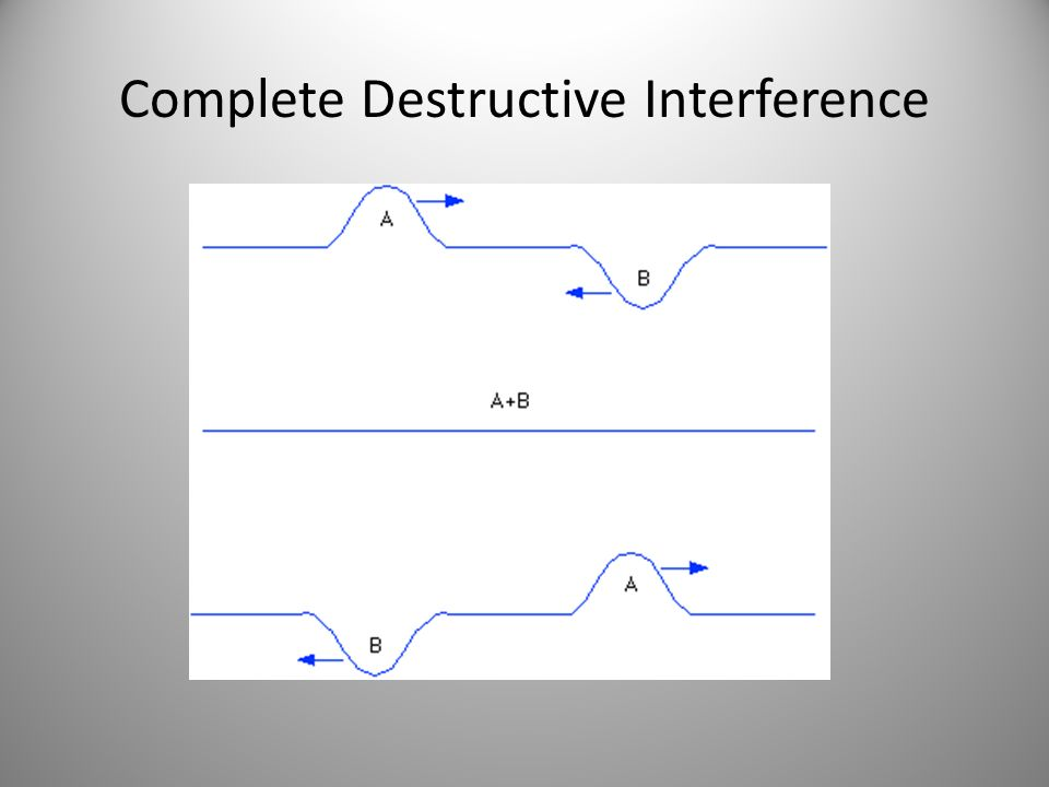 Complete Destructive Interference