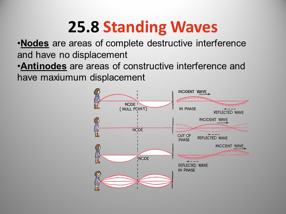 25.8 Standing Waves Nodes are areas of complete destructive interference and have no displacement.