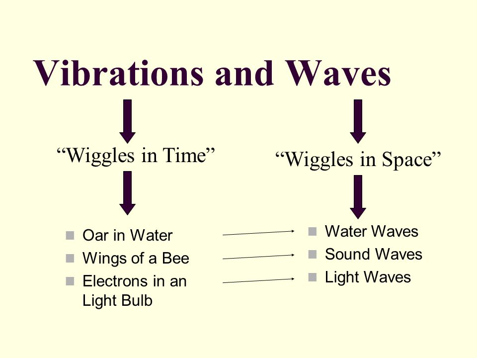 Vibrations and Waves Wiggles in Time Wiggles in Space Water Waves