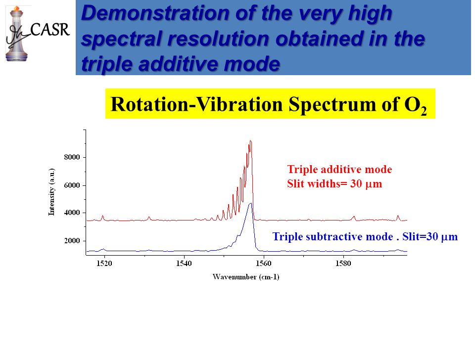 Introduction To Basics Of Raman Spectroscopy Ppt Download