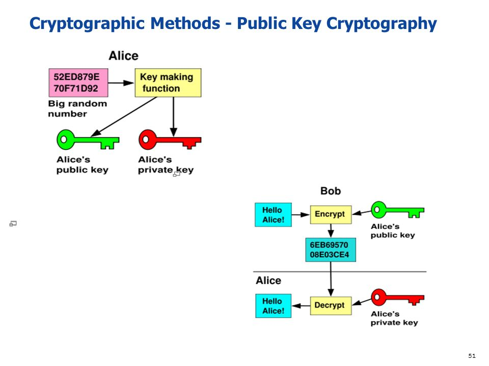 cryptography theories functions and strategies Origin of cryptography, modern cryptography, cryptosystems, attacks on cryptosystem, traditional ciphers, modern symmetric key encryption, block cipher, feistel block cipher, data encryption standard, triple des, advanced encryption standard, block cipher modes of operation, public key cryptography, data integrity in cryptography, cryptography hash functions, message authentication, cryptography digital signatures, public key infrastructure, benefits and drawbacks.