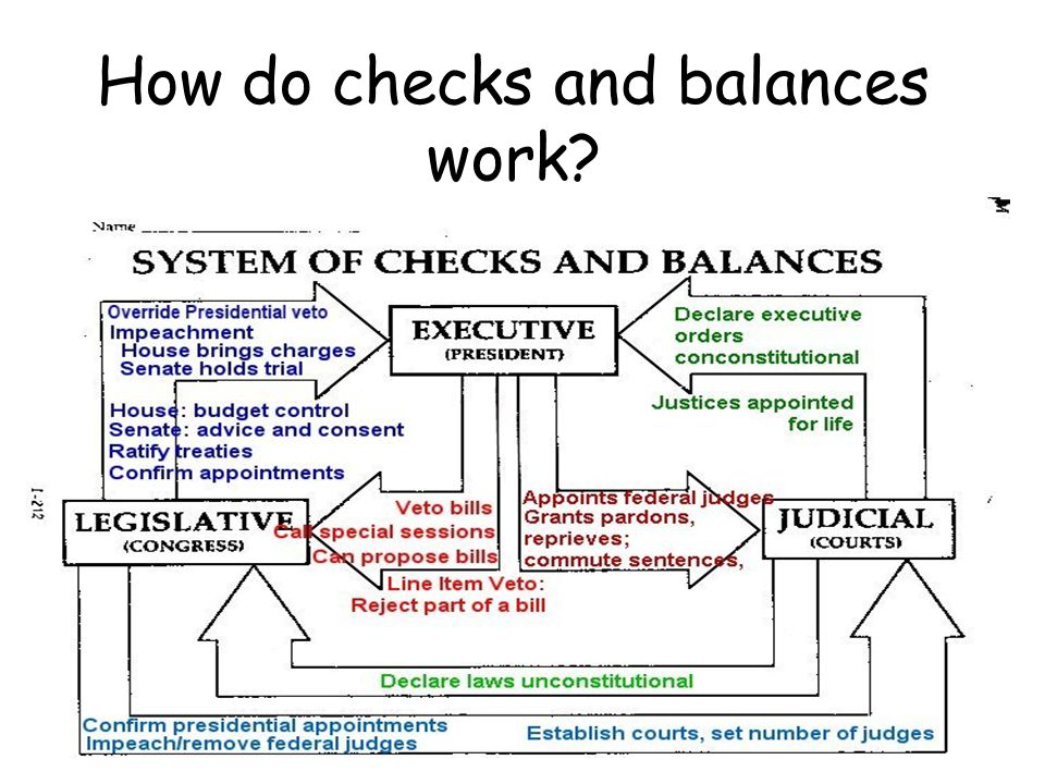 us government checks and balances Checks and balances in culture a fundamental principle of american government, guaranteed by the constitution, whereby each branch of the government (executive, judicial, and legislative) has some measure of influence over the other branches and may choose to block procedures of the other branches.