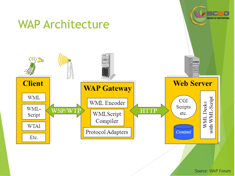 wap architecture Wireless application protocol (wap) wap is an application protocol for providing communications and connectivity to the internet using digital mobile phones,  nokia to create the first wap architecture, and published it on the internet in september 1997 figure 2-8 shows some of the.