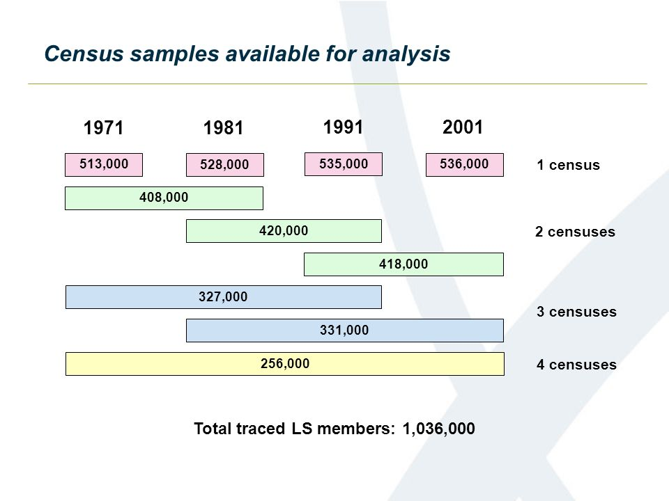 Census samples available for analysis